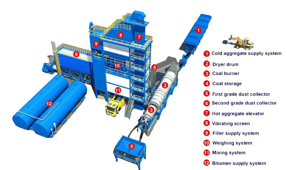 structure of asphalt mixing plant